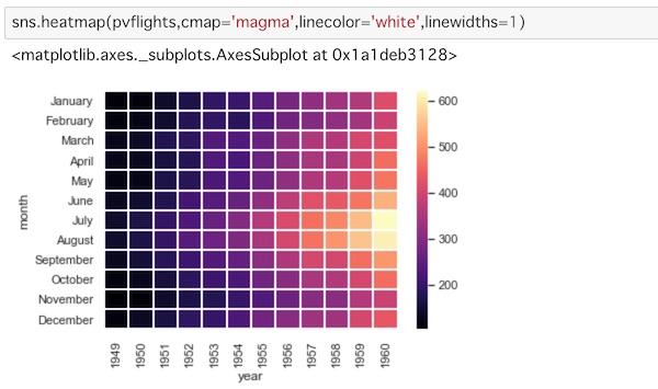 Python】seabornでグラフのマトリックス表示 – heatmap, clutermap